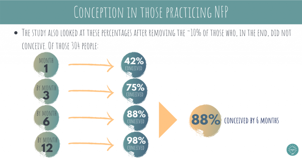 conception rates in those practicing natural family planning