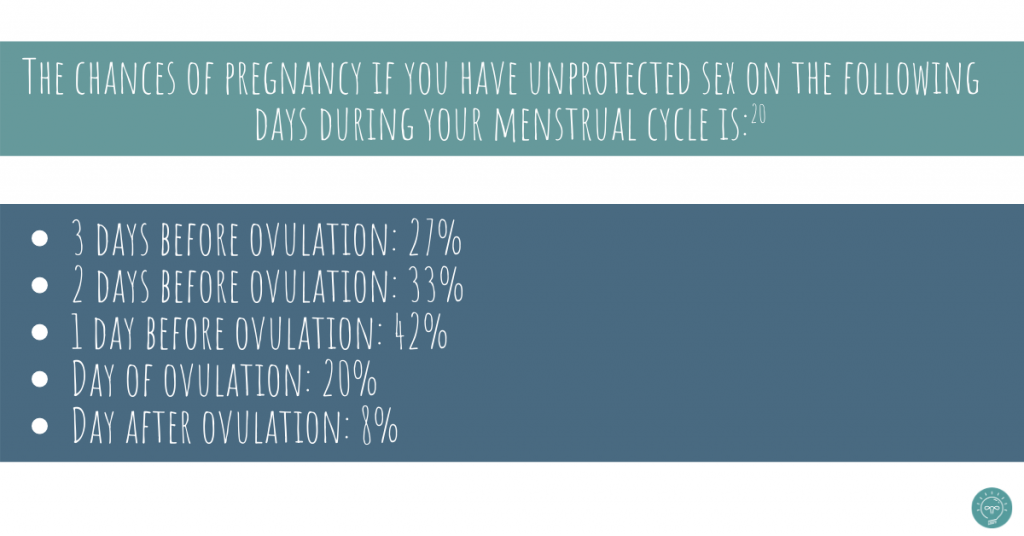 chances of getting pregnant during fertile window